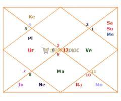 Védikus/indiai horoszkópfejtés